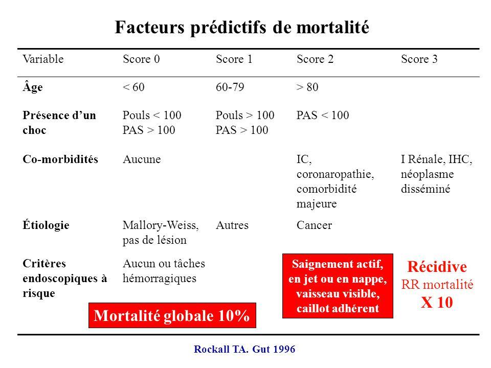 Facteurs prédictifs de mortalité