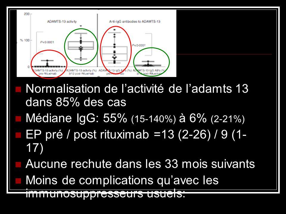 Normalisation de l'activité de l'adamts 13 dans 85% des cas