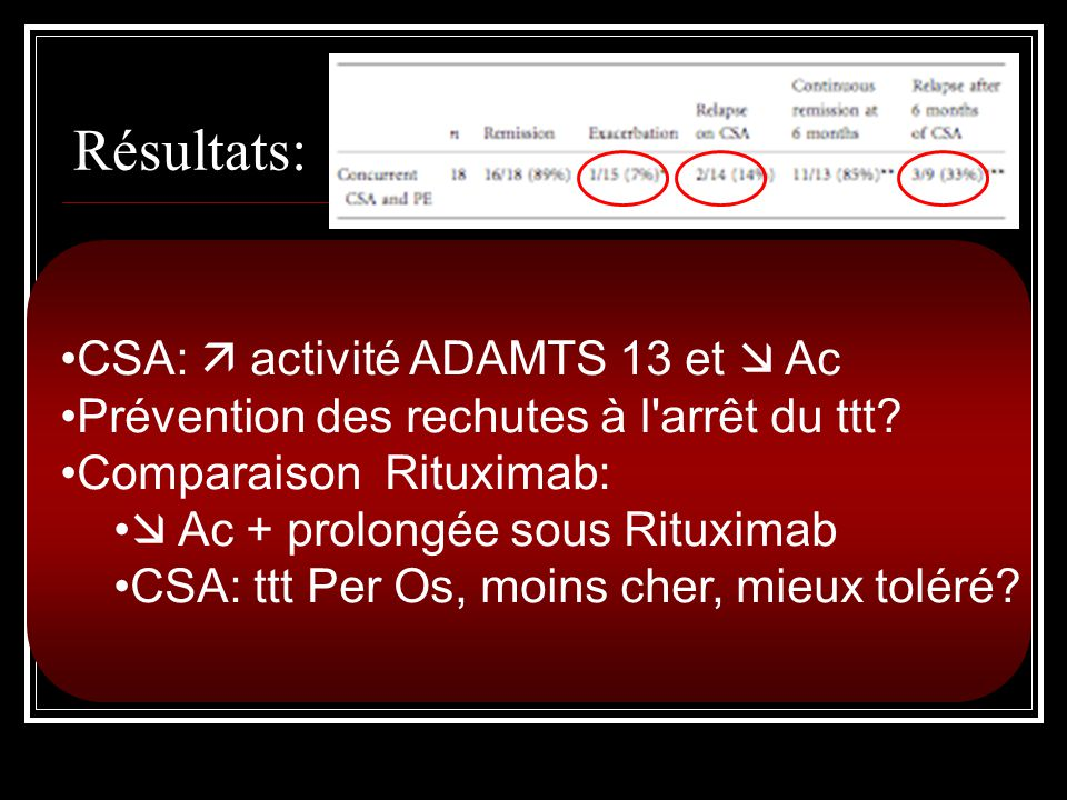 Résultats: CSA:  activité ADAMTS 13 et  Ac