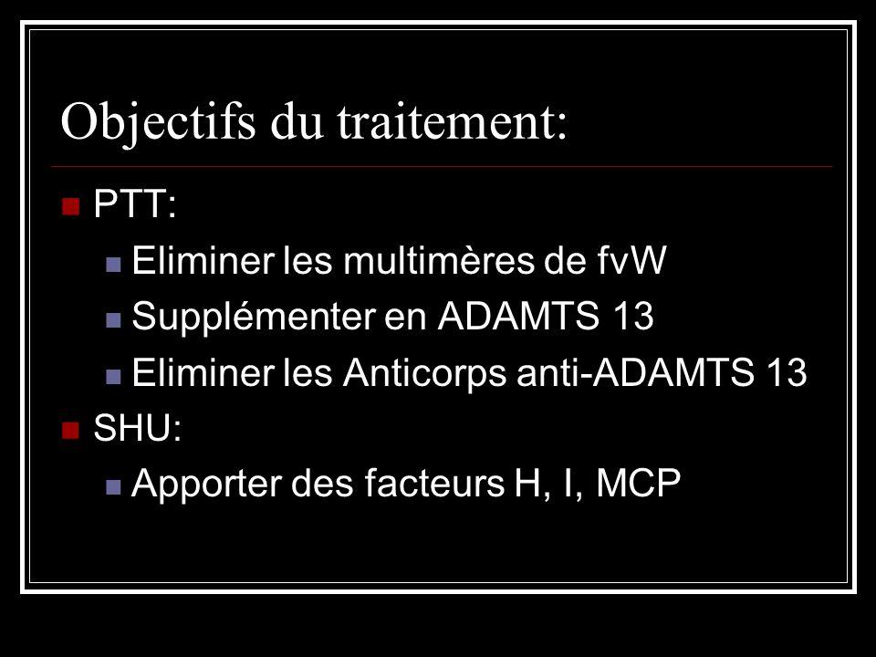 Objectifs du traitement:
