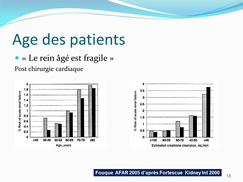 Fouque AFAR 2005 d'après Fortescue Kidney Int 2000