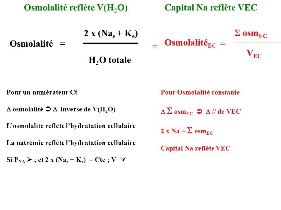 Osmolalité reflète V(H2O) Capital Na reflète VEC