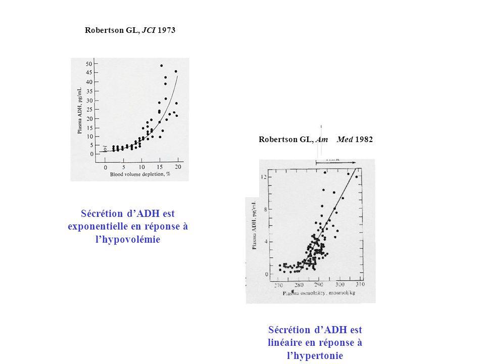 Sécrétion d'ADH est linéaire en réponse à l'hypertonie
