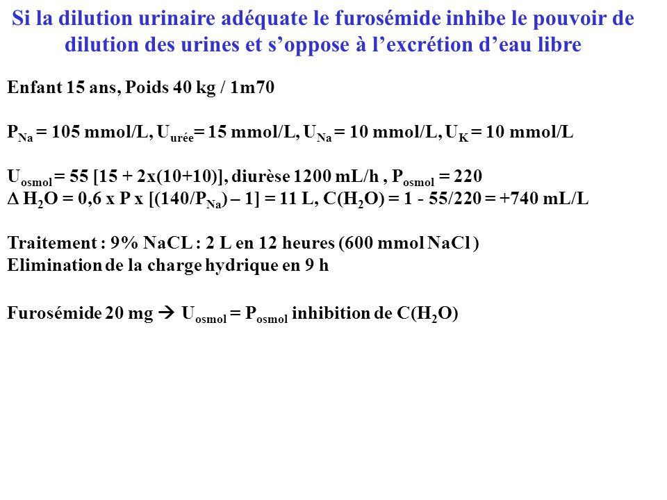 Si la dilution urinaire adéquate le furosémide inhibe le pouvoir de dilution des urines et s'oppose à l'excrétion d'eau libre