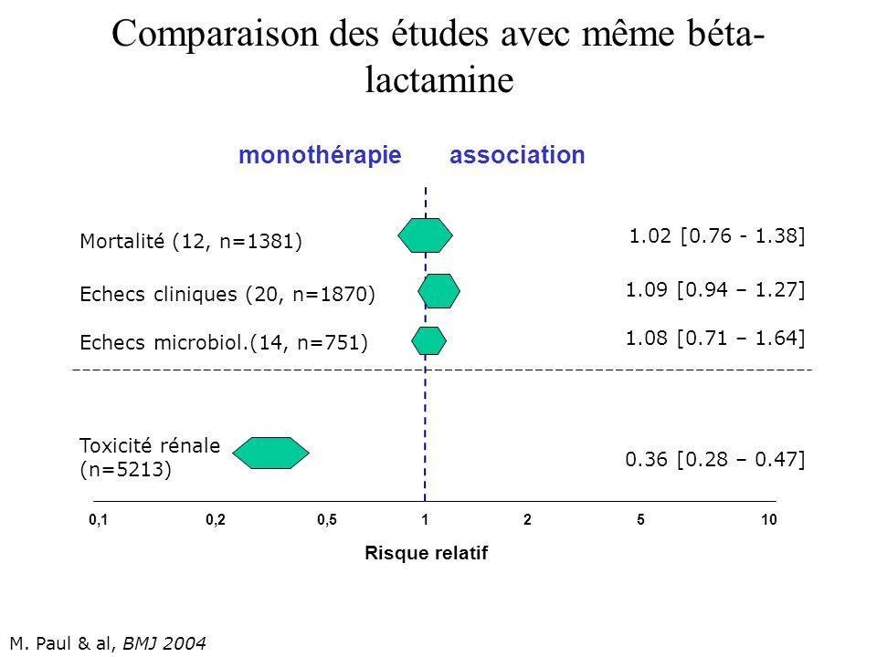 Comparaison des études avec même béta-lactamine