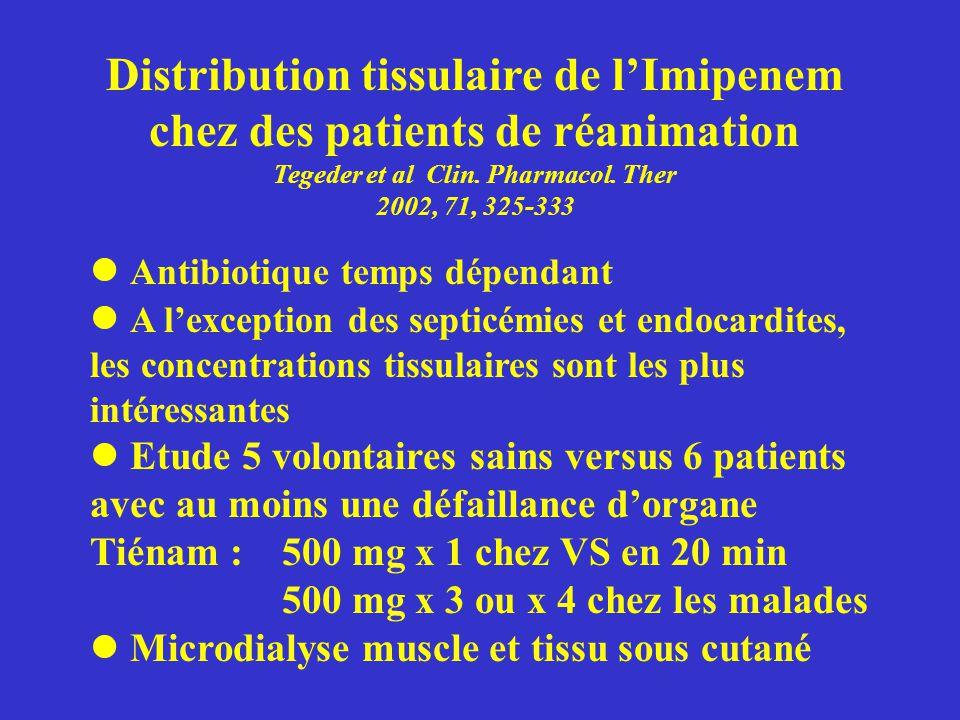 Distribution tissulaire de l'Imipenem chez des patients de réanimation