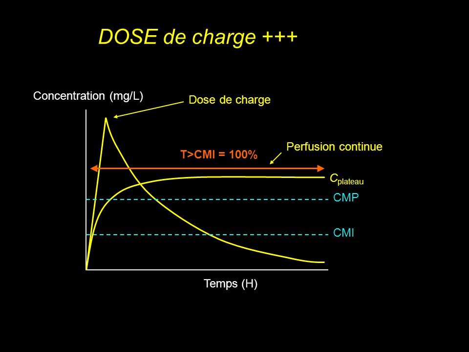 DOSE de charge +++ Concentration (mg/L) Dose de charge