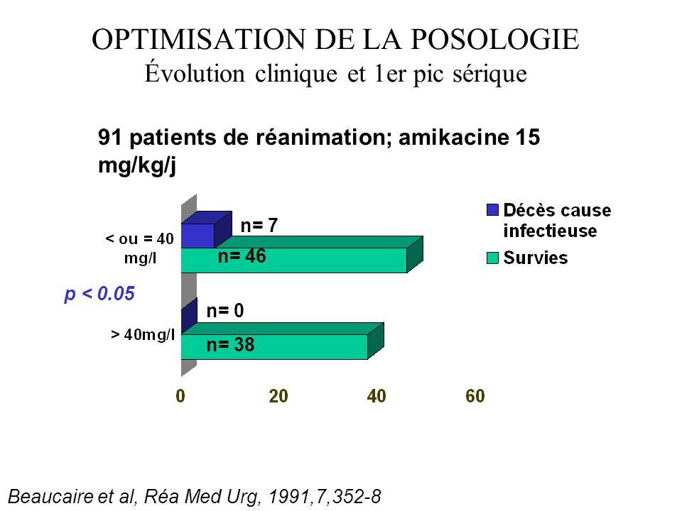 OPTIMISATION DE LA POSOLOGIE Évolution clinique et 1er pic sérique