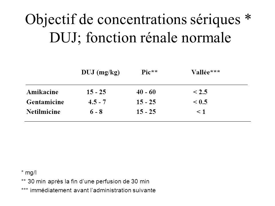 Objectif de concentrations sériques * DUJ; fonction rénale normale