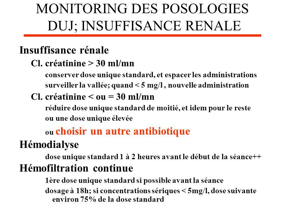 MONITORING DES POSOLOGIES DUJ; INSUFFISANCE RENALE