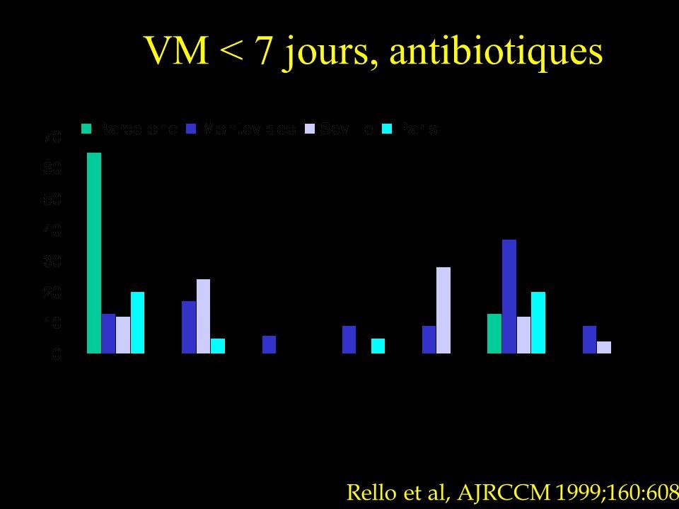 VM < 7 jours, antibiotiques