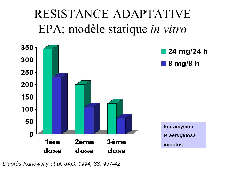 RESISTANCE ADAPTATIVE EPA; modèle statique in vitro