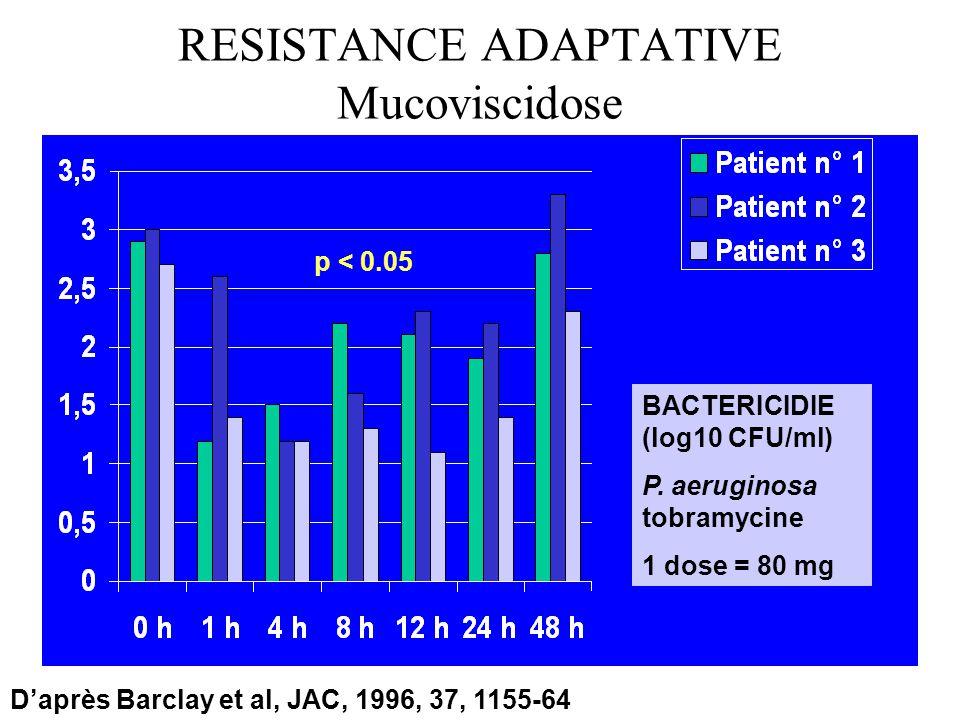 RESISTANCE ADAPTATIVE Mucoviscidose