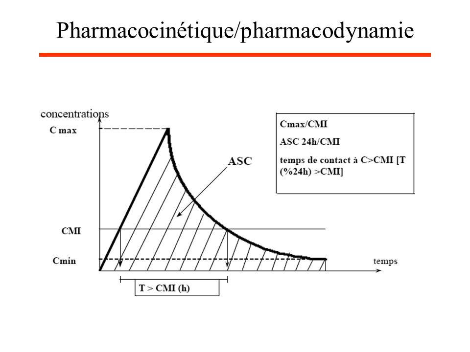 Pharmacocinétique/pharmacodynamie