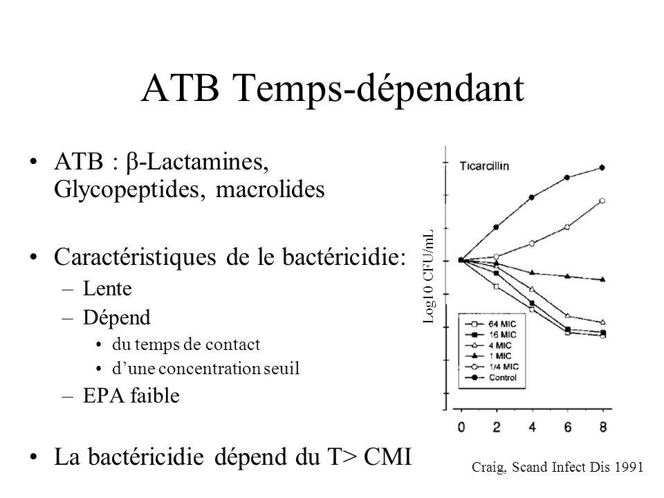 ATB Temps-dépendant ATB : β-Lactamines, Glycopeptides, macrolides