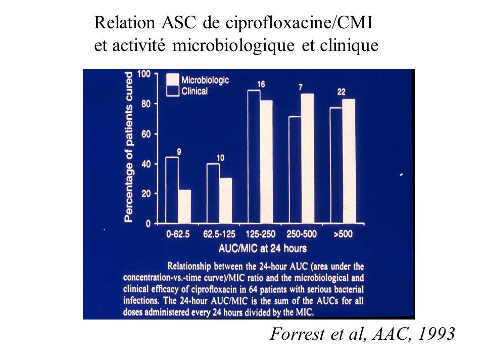 Relation ASC de ciprofloxacine/CMI