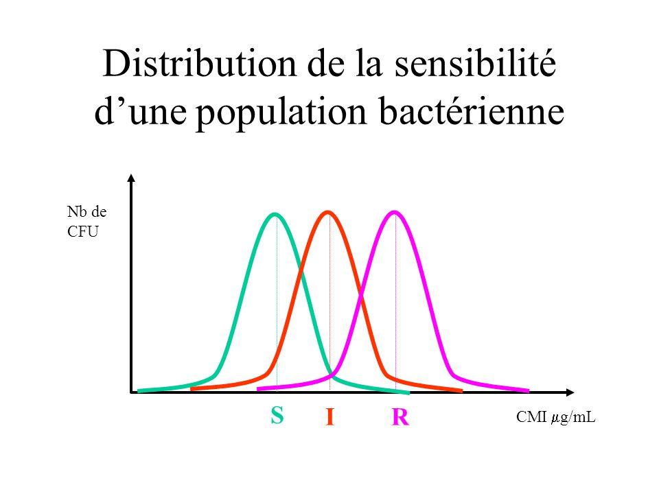 Distribution de la sensibilité d'une population bactérienne