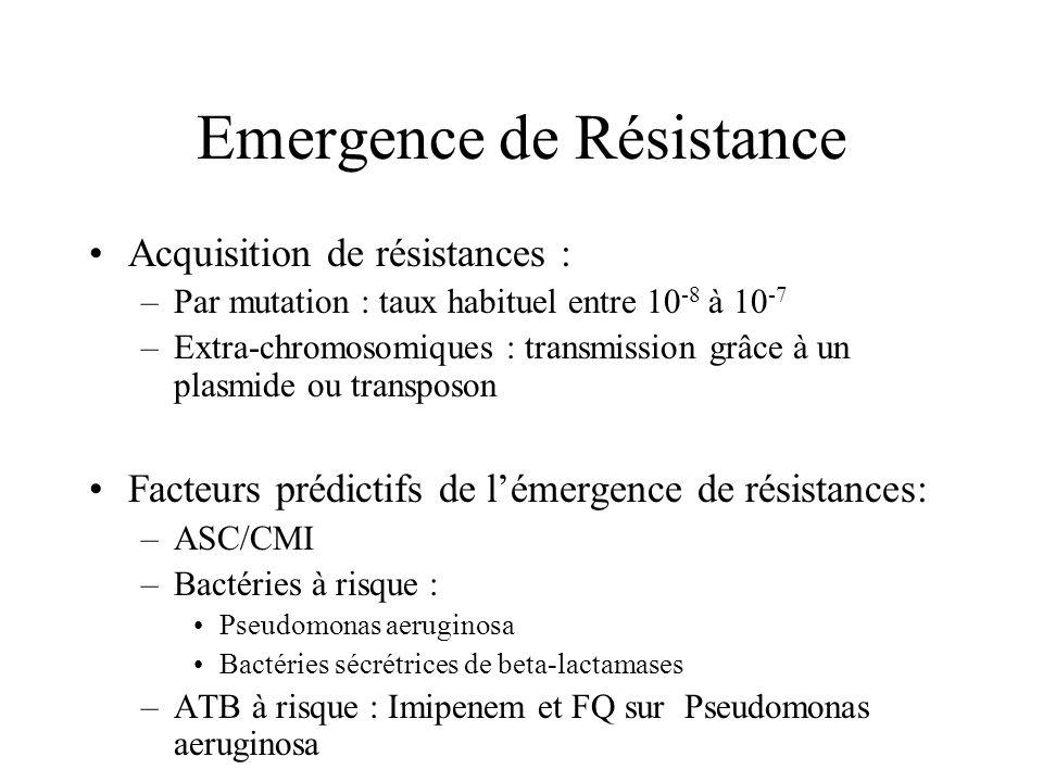 Emergence de Résistance