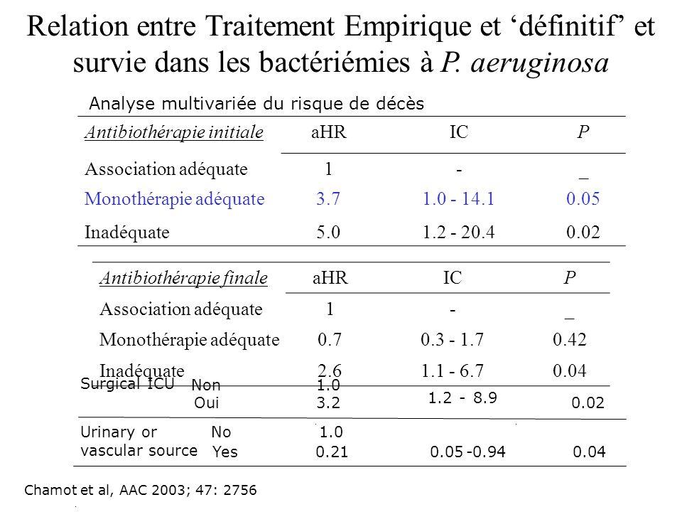 Relation entre Traitement Empirique et 'définitif' et survie dans les bactériémies à P. aeruginosa
