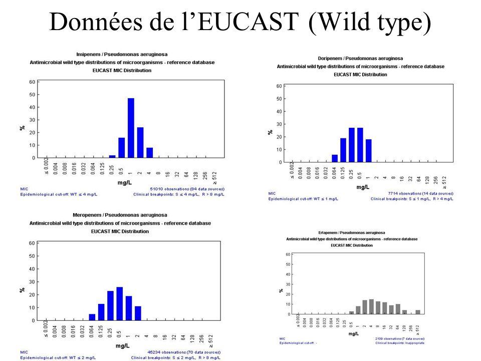 Données de l'EUCAST (Wild type)