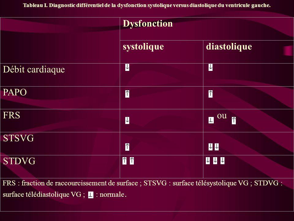 Dysfonction systolique diastolique Débit cardiaque PAPO FRS ou STSVG