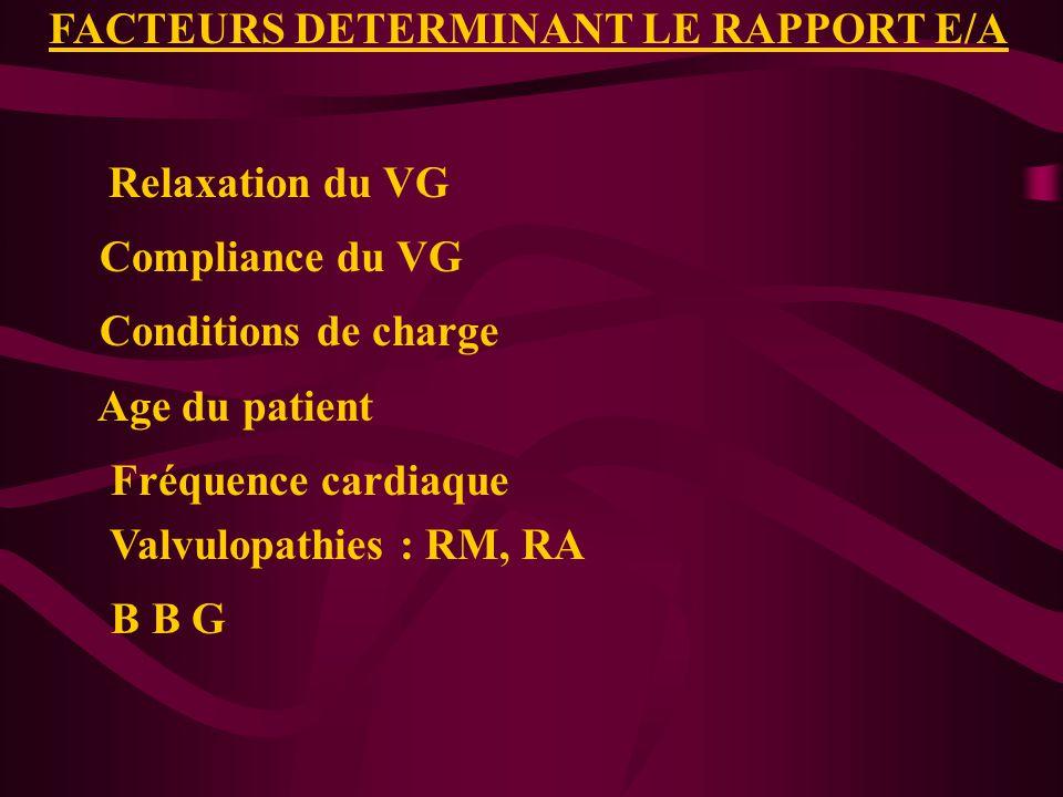 FACTEURS DETERMINANT LE RAPPORT E/A