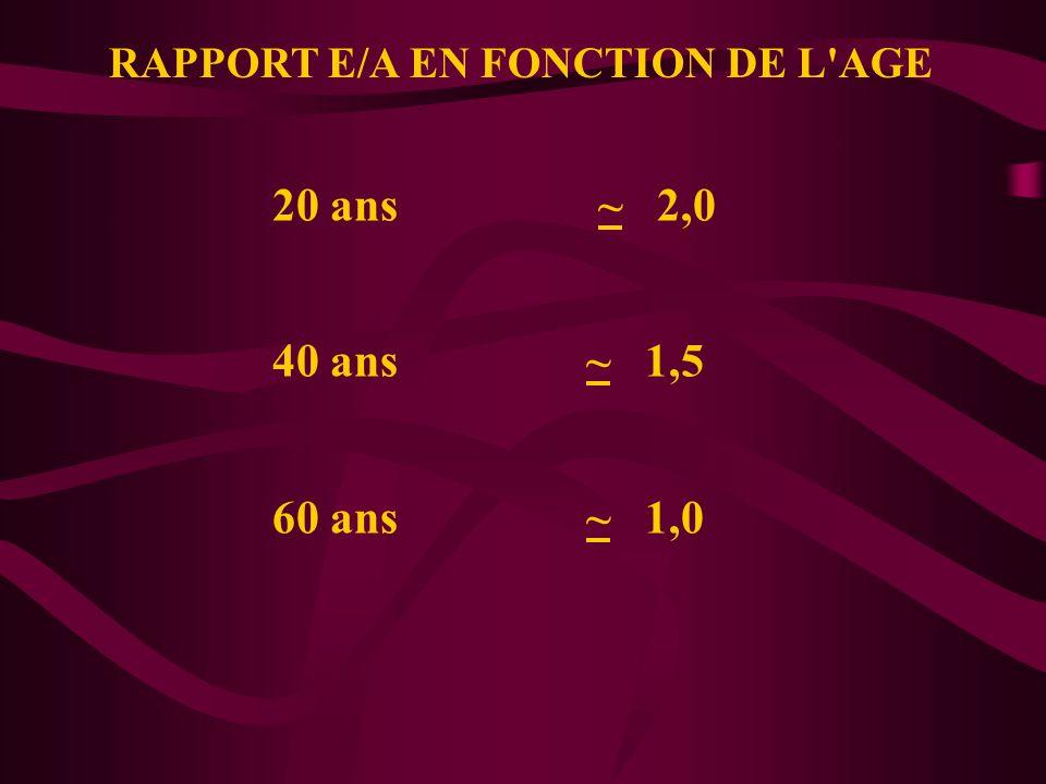 RAPPORT E/A EN FONCTION DE L AGE