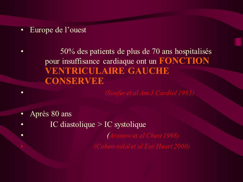 (Soufer et al Am J Cardiol 1985) Après 80 ans