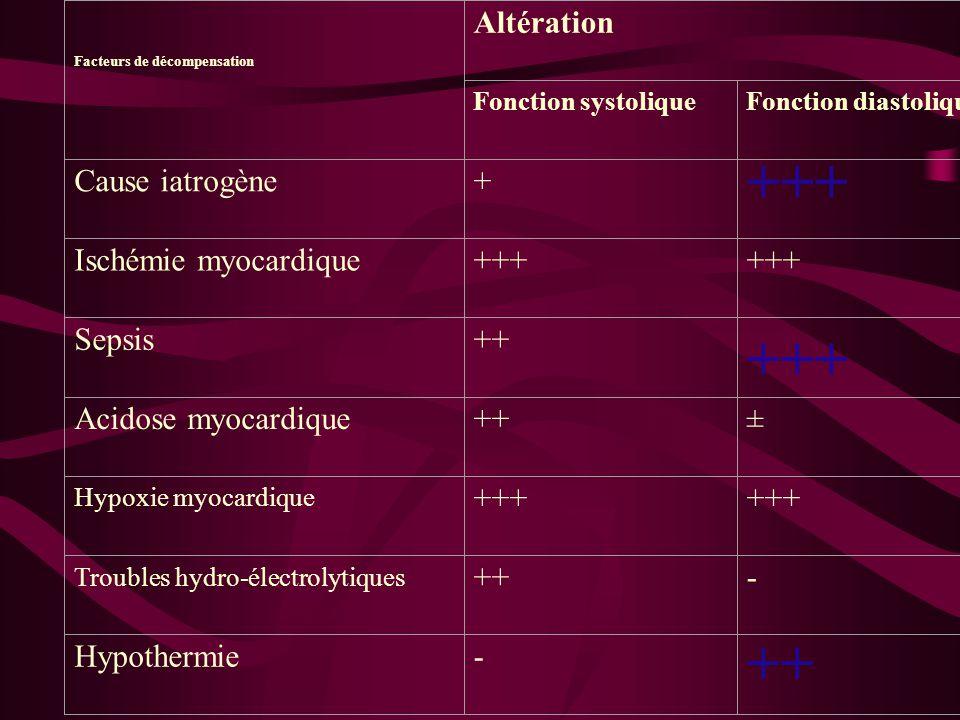 +++ Altération Cause iatrogène + Ischémie myocardique Sepsis ++
