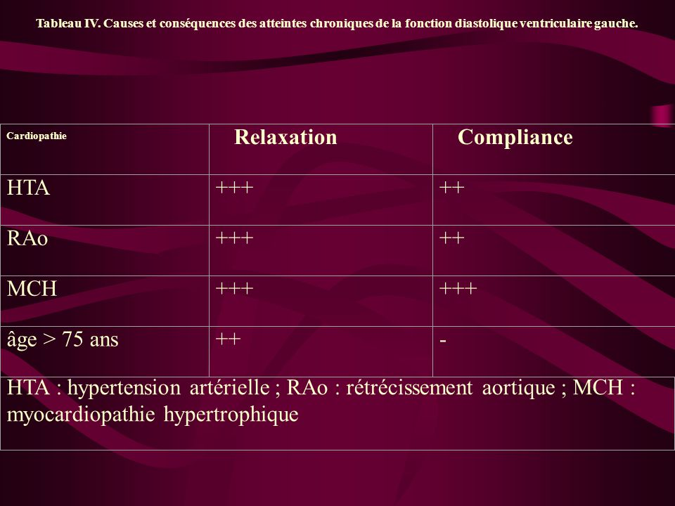 Relaxation Compliance HTA +++ ++ RAo MCH âge > 75 ans -