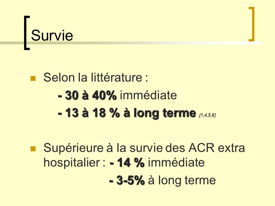 Survie Selon la littérature : - 30 à 40% immédiate