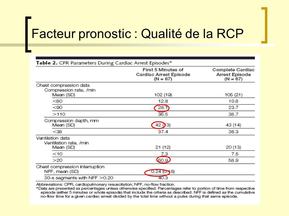 Facteur pronostic : Qualité de la RCP