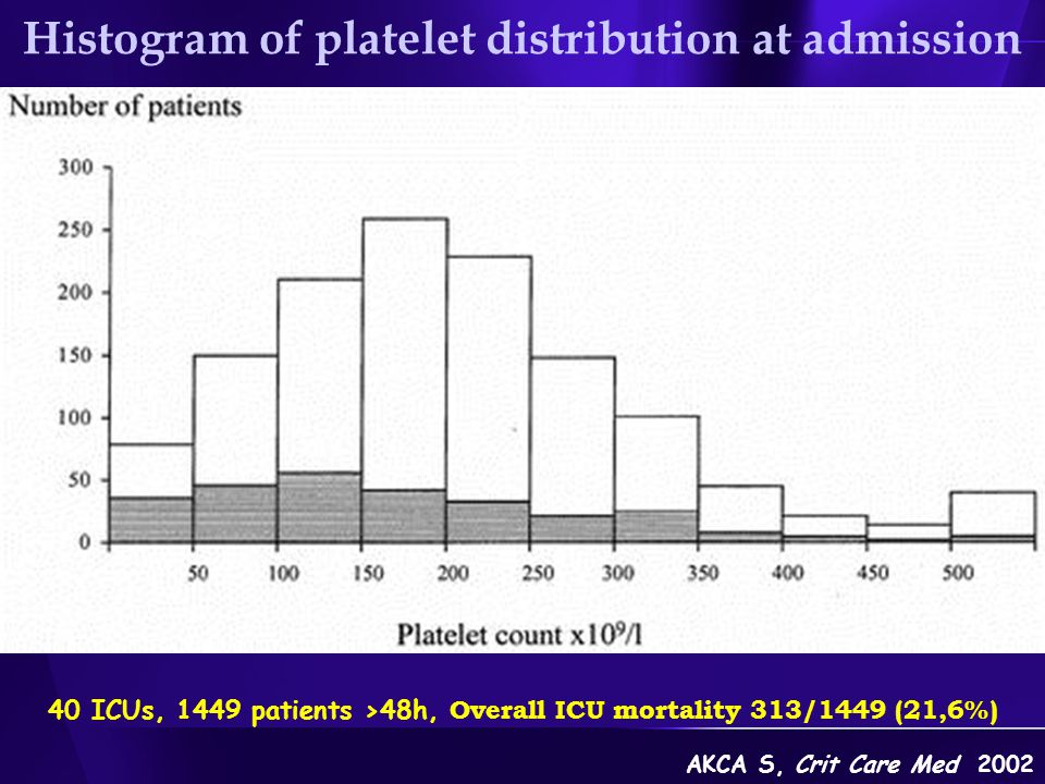 Histogram of platelet distribution at admission