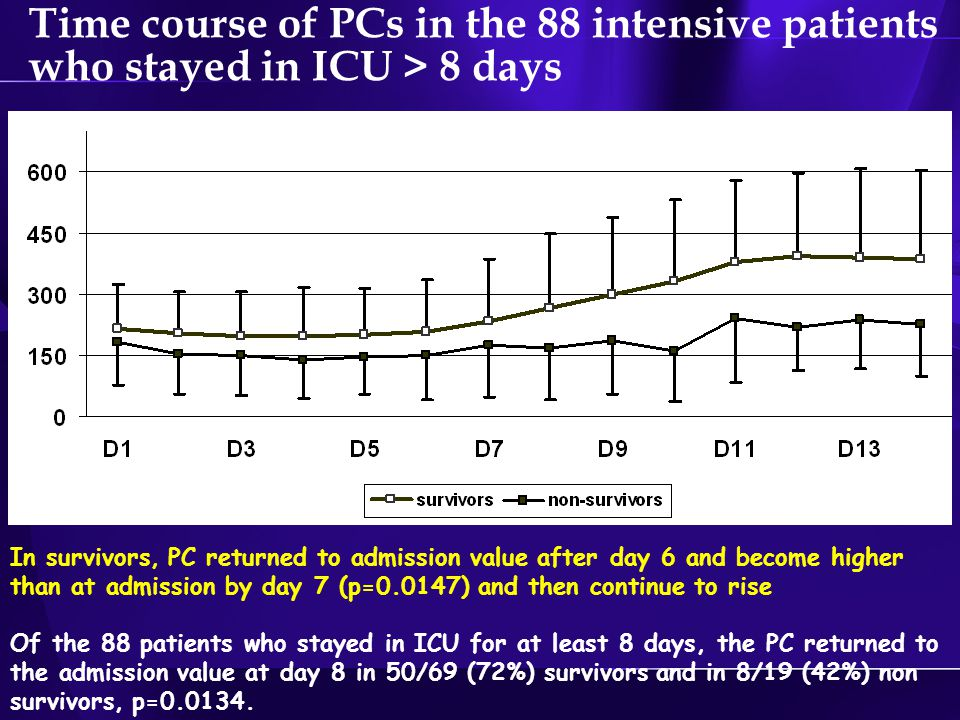 Time course of PCs in the 88 intensive patients who stayed in ICU > 8 days