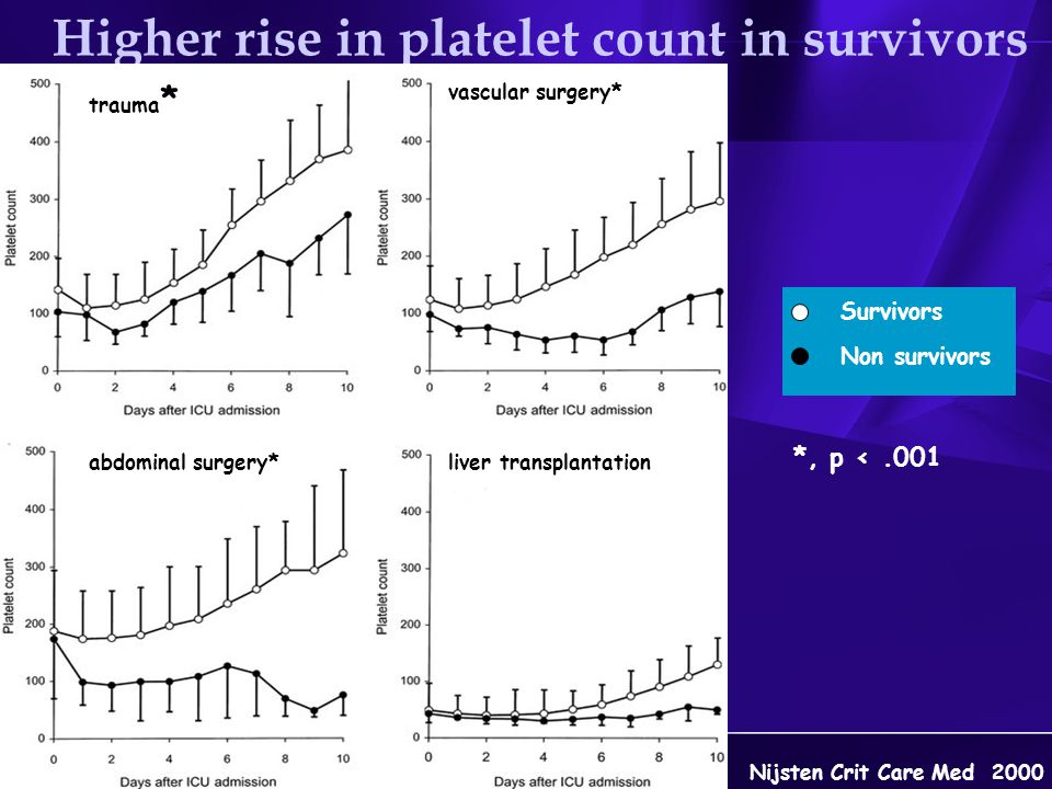 Higher rise in platelet count in survivors