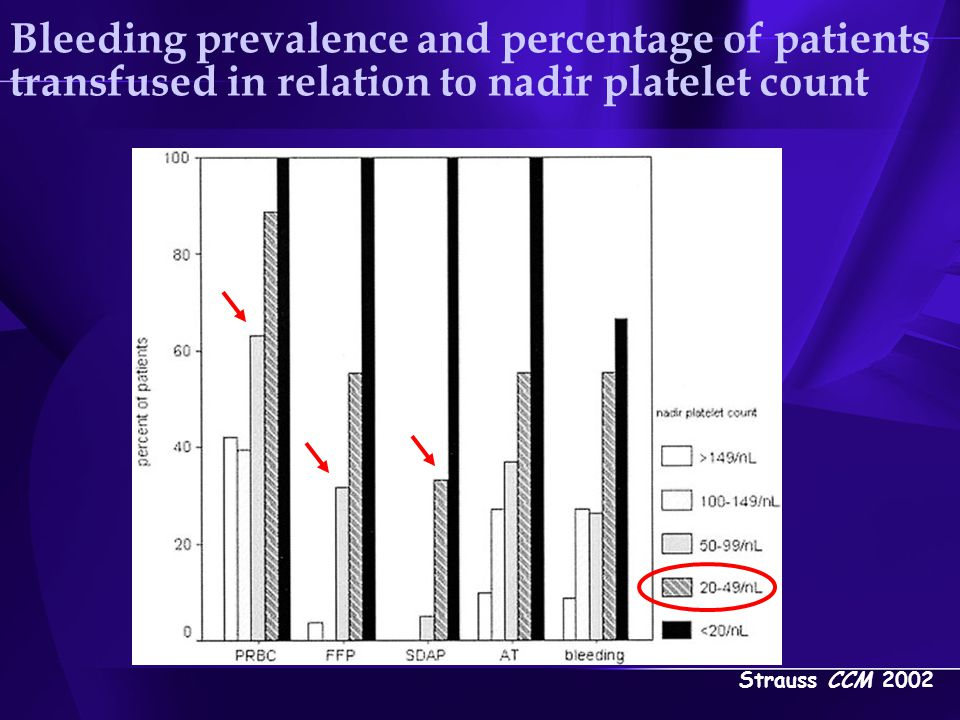 Bleeding prevalence and percentage of patients transfused in relation to nadir platelet count