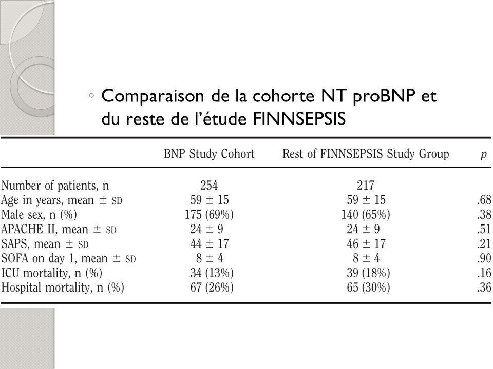 Comparaison de la cohorte NT proBNP et du reste de l'étude FINNSEPSIS