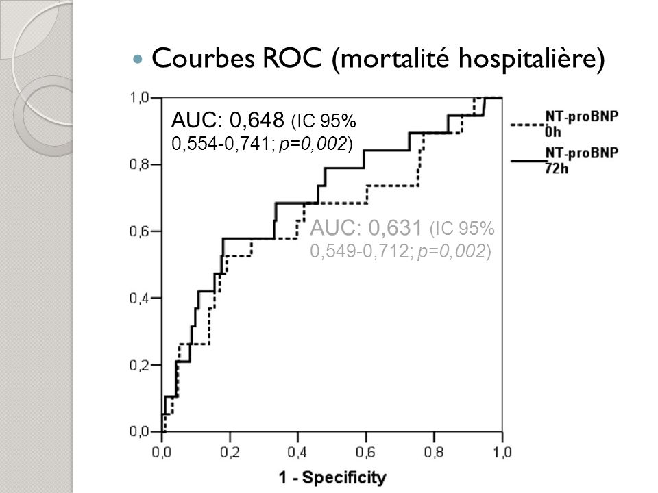 Courbes ROC (mortalité hospitalière)