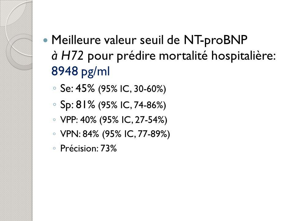 Meilleure valeur seuil de NT-proBNP à H72 pour prédire mortalité hospitalière: 8948 pg/ml