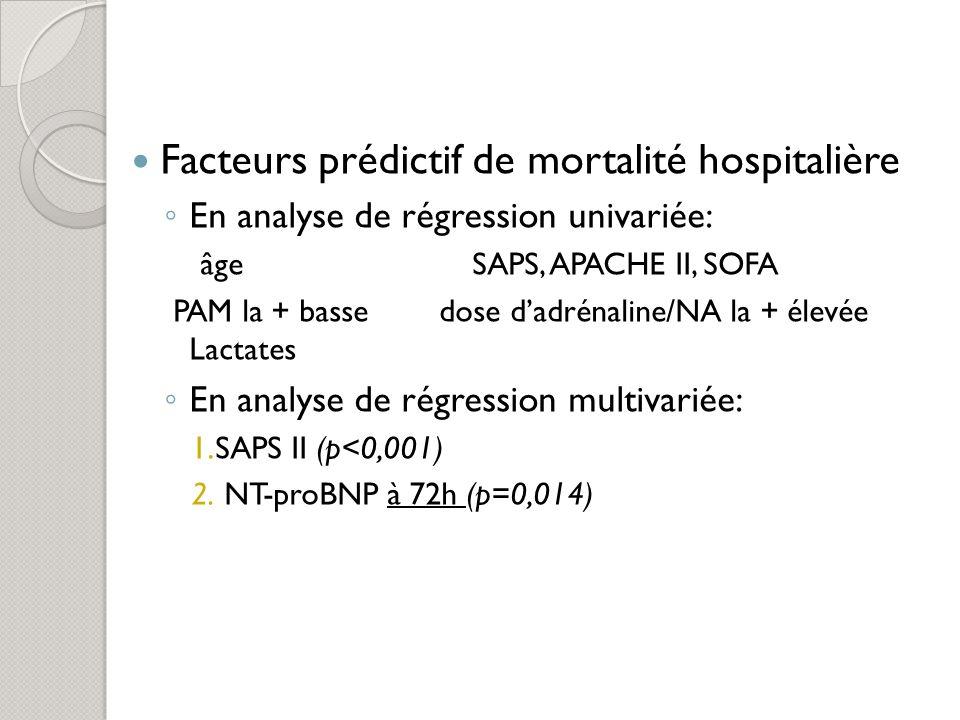 Facteurs prédictif de mortalité hospitalière