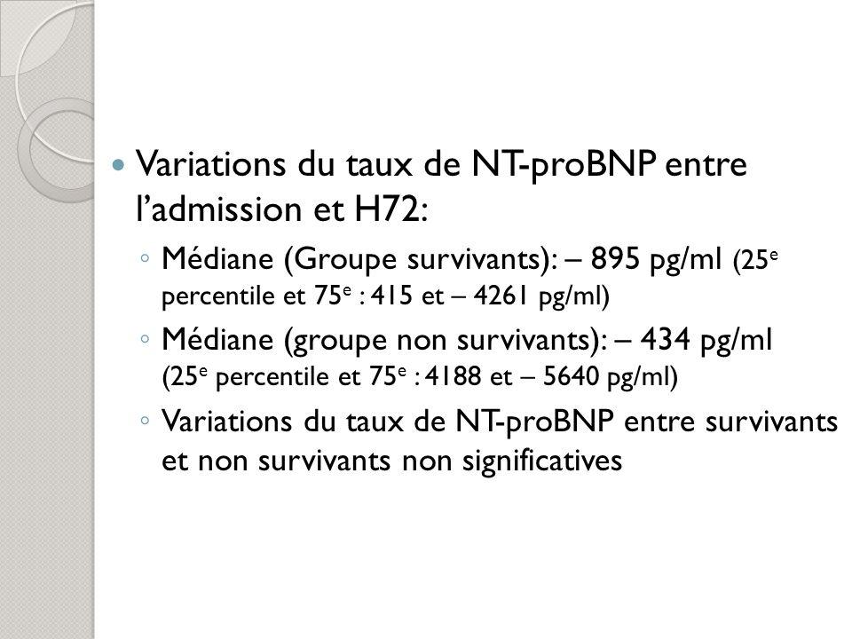 Variations du taux de NT-proBNP entre l'admission et H72: