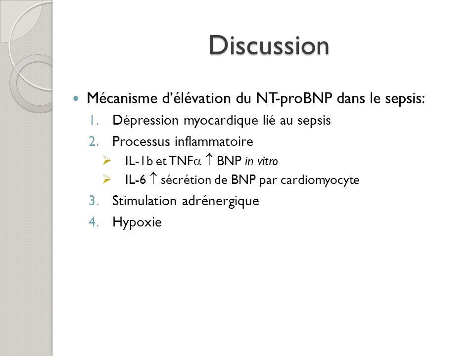 Discussion Mécanisme d'élévation du NT-proBNP dans le sepsis: