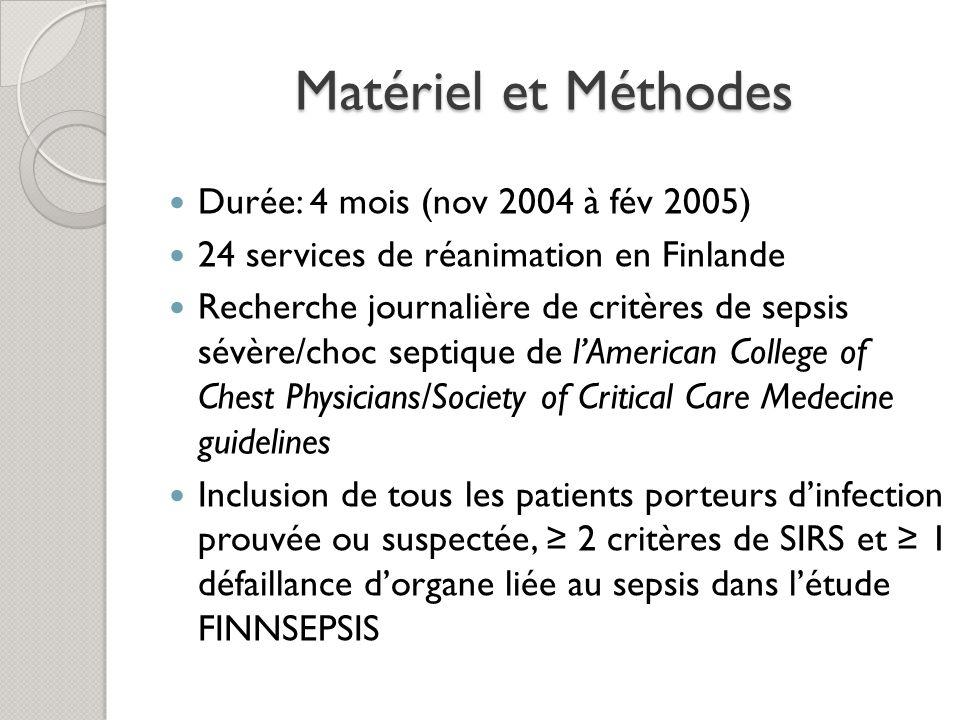 Matériel et Méthodes Durée: 4 mois (nov 2004 à fév 2005)
