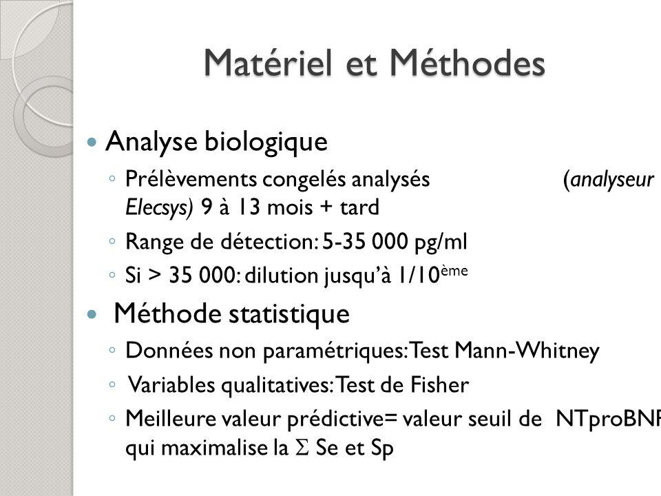 Matériel et Méthodes Analyse biologique Méthode statistique