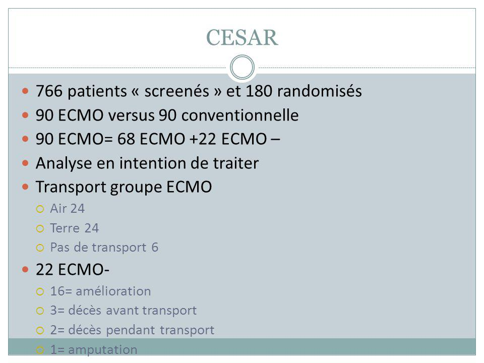 CESAR 766 patients « screenés » et 180 randomisés