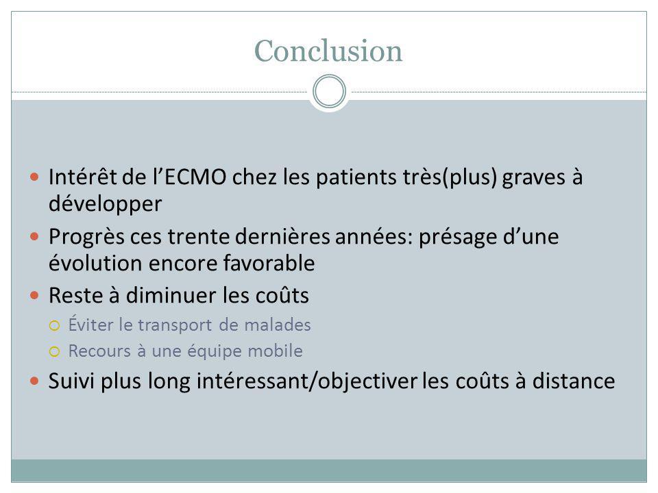 Conclusion Intérêt de l'ECMO chez les patients très(plus) graves à développer.