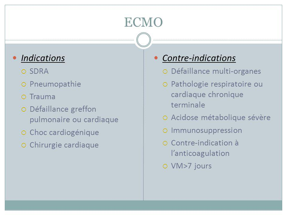 ECMO Indications Contre-indications SDRA Pneumopathie Trauma