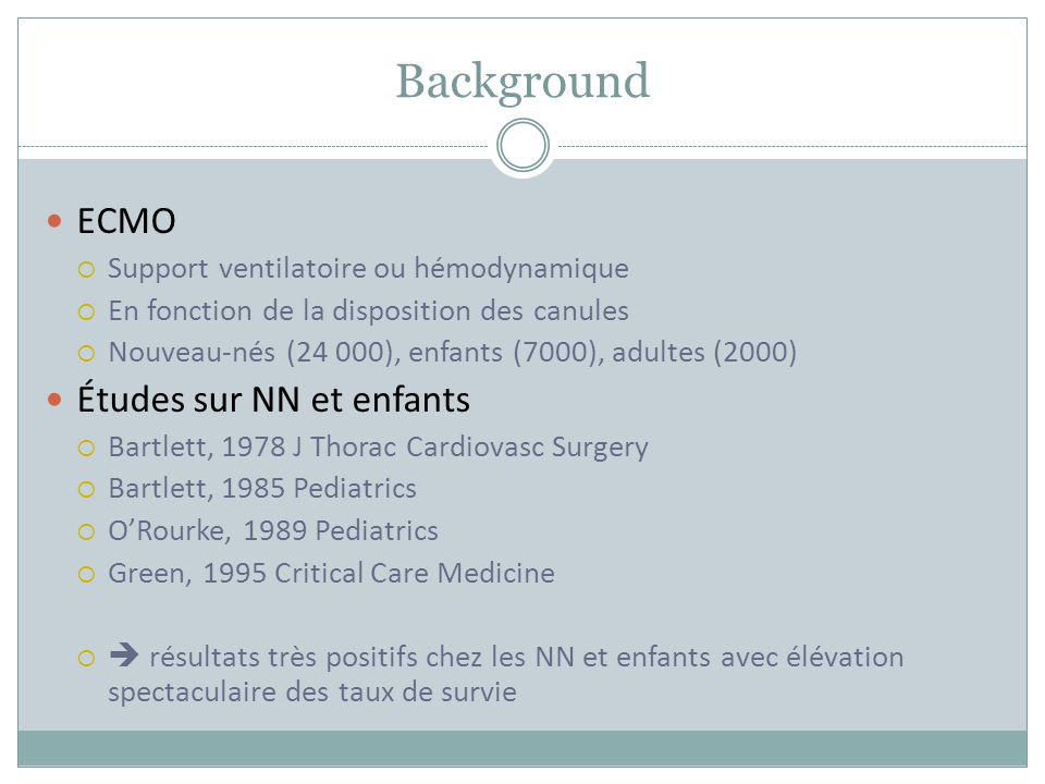 Background ECMO Études sur NN et enfants