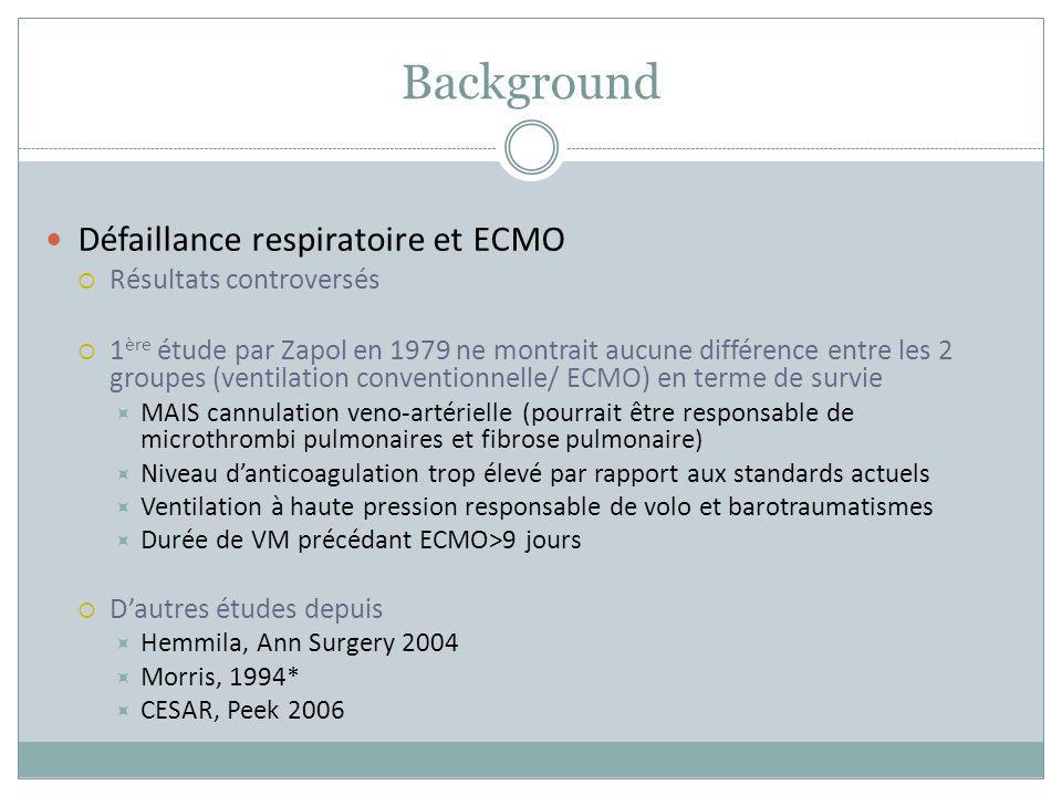 Background Défaillance respiratoire et ECMO Résultats controversés