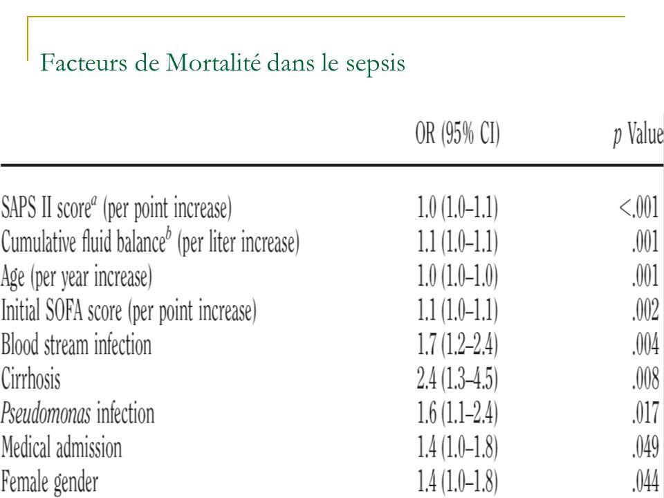 Facteurs de Mortalité dans le sepsis